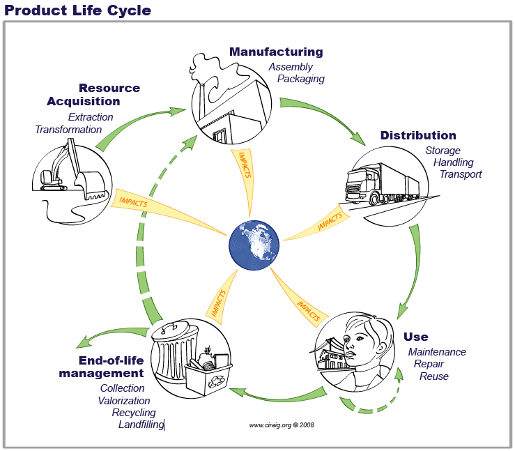 impacts of vehicles on global warming Life cycle assessment highlights ways to reduce global warming emissions, addresses nanotechnology innovations to improve battery performance.